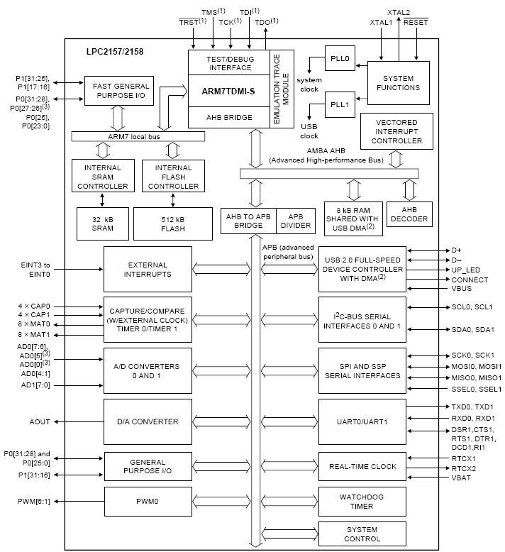 LPC2158, Однокристальный